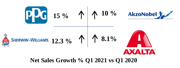 Net Sales Growth % Q1 2021 to Q1 2020 | AKI Research | Intelligent Market Insights