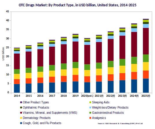 United States OTC Drugs market by Product type 2014-2025