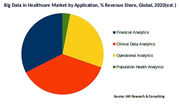 Big data in Healthcare Market by Application