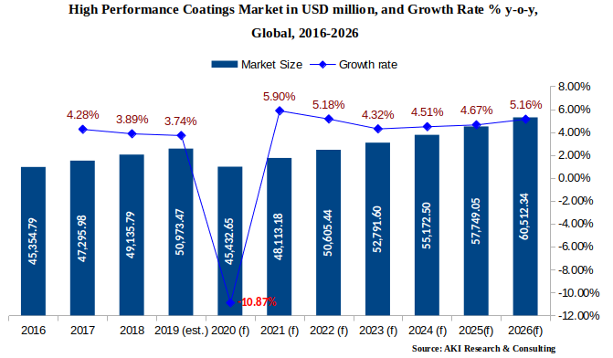 High performance coatings market in USD million and growth rate   AKI Research   Intelligent Market Research Report