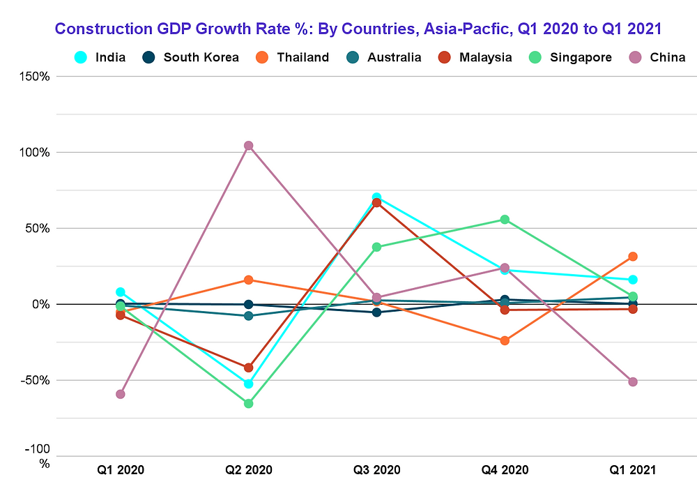 Asia-Pacific Construction GDP Growth Rate 2020