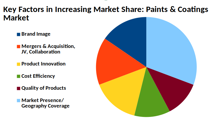 Key factors in increasing market share in paints and coatings market