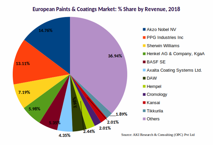 Europe Paints and Coatings Market Share 2018