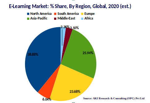 Elearning market share by region, asia-pacific, north america, europe, 2020