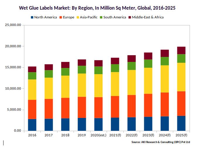 Wet Glue Labels Market By Region By volume 2016-2025