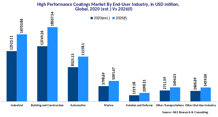 High performance coatings market by end-user industry   Essential Market Research Report