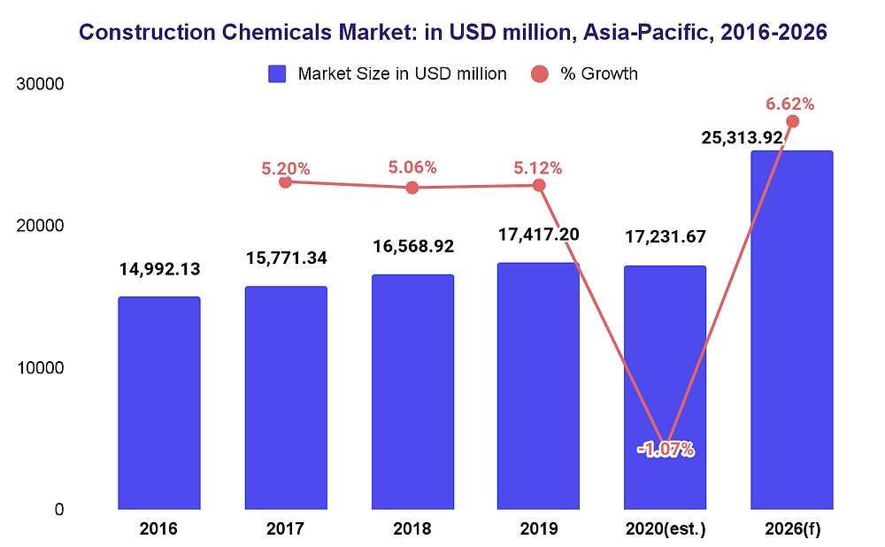 Asia-Pacific Construction Chemicals Market size and forecast