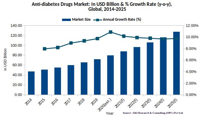 Global Diabetes Drugs Market, Global antidiabetic drugs market 2020
