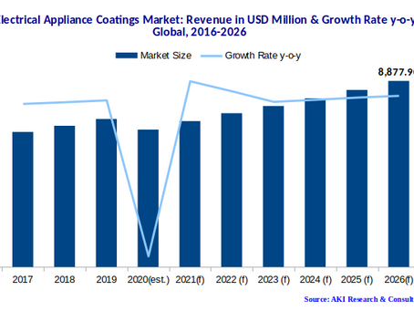 Electrical Appliance Coatings Market:  Uptrend in Online Sales for Electrical & Electronic Appliance
