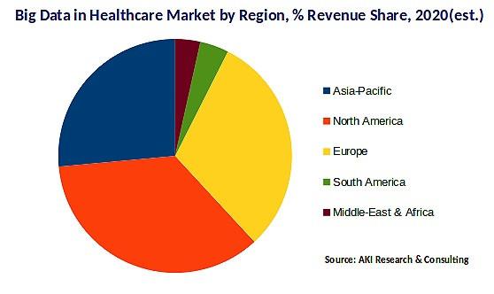 Big Data in Healthcare Market by Region