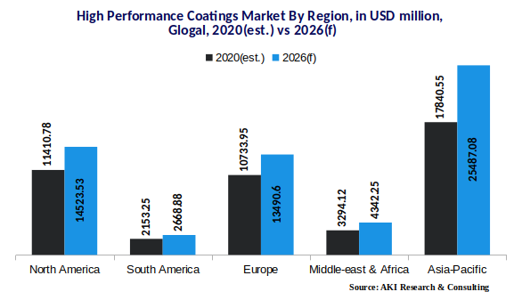 High performance coatings market by region 2020   AKI Research   Essential Market Research Reports