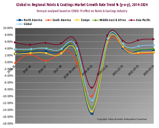 Paints and Coatings | Global vs Regional Growth Rate Analysis