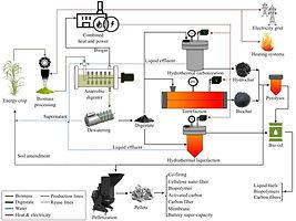biorefinery concept.jpg