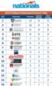 2019 UniSport Nationals Overall Pennant