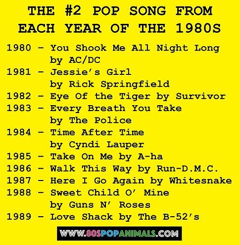 Best Songs 1980s