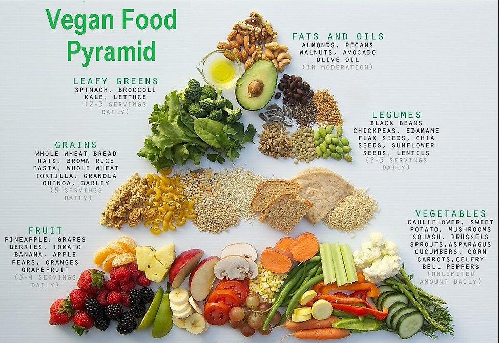 Vegan Food Pyramid.jpg