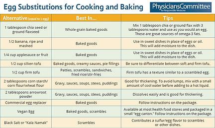 Egg Substitutions Baking