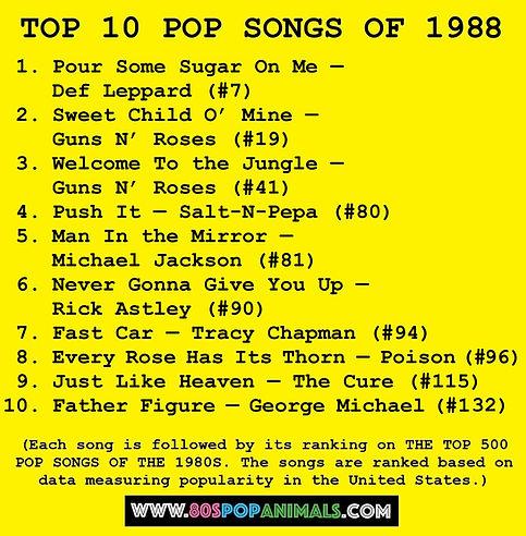 Top 10 Pop Songs of 1988