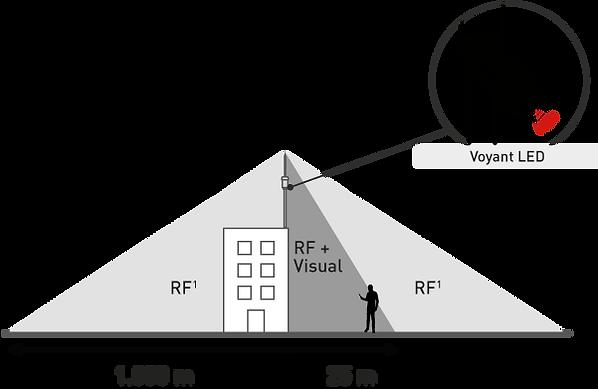 Range RF.png