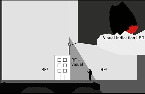 Visual indication EN.png