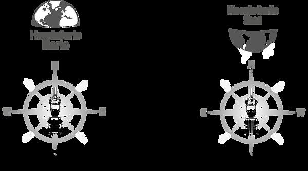 Orientación nimbus R