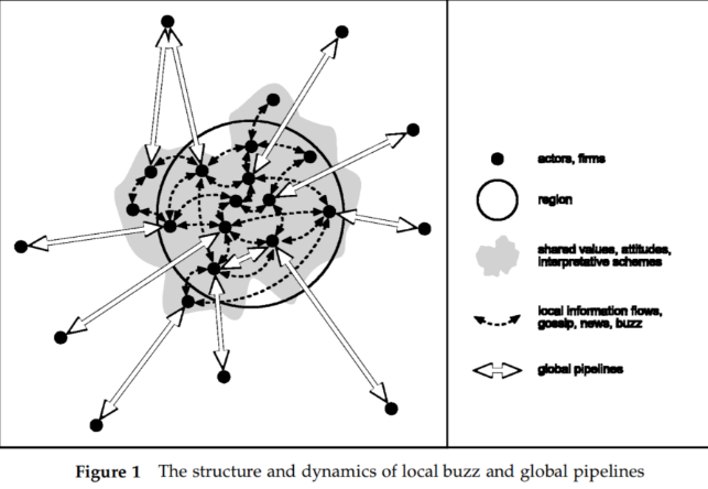 Bathelt et al. 2004