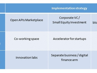 Corporate strategies to accelerate innovation through partnership, collaboration and competition