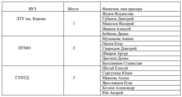 туртехника личные 2019 (вузы).png