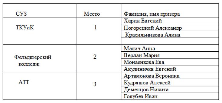туртехника личные 2019 (сузы).png