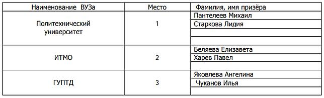 наст теннис -2019 личные (вузы).png