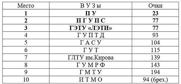 Перв ВУЗы командные рез 2019.jpg