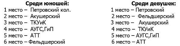 Шашки 2019 командные результаты.jpg