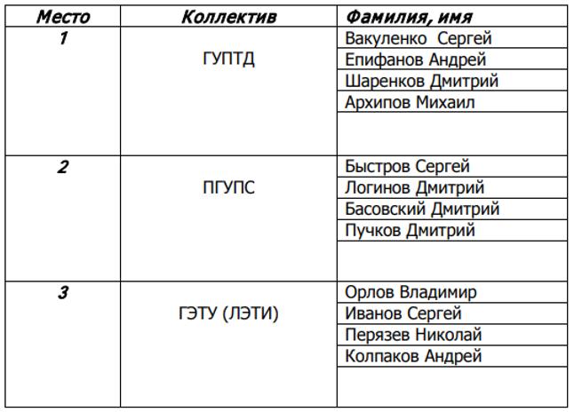 шахматы сп. здоровье 2020.png