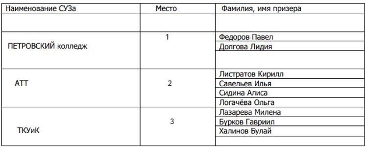 наст теннис 2019 личные (сузы).png