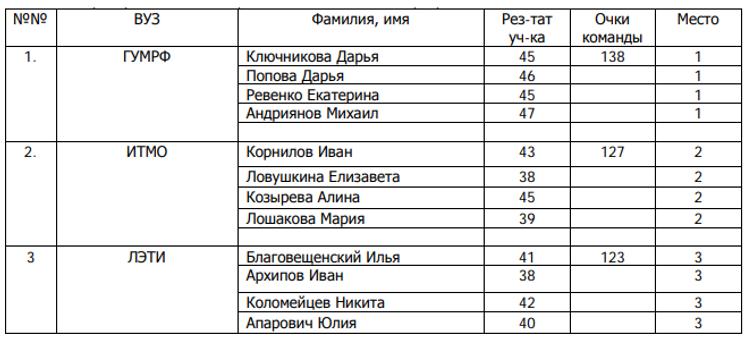 стрельба личные 2019 (вузы).png