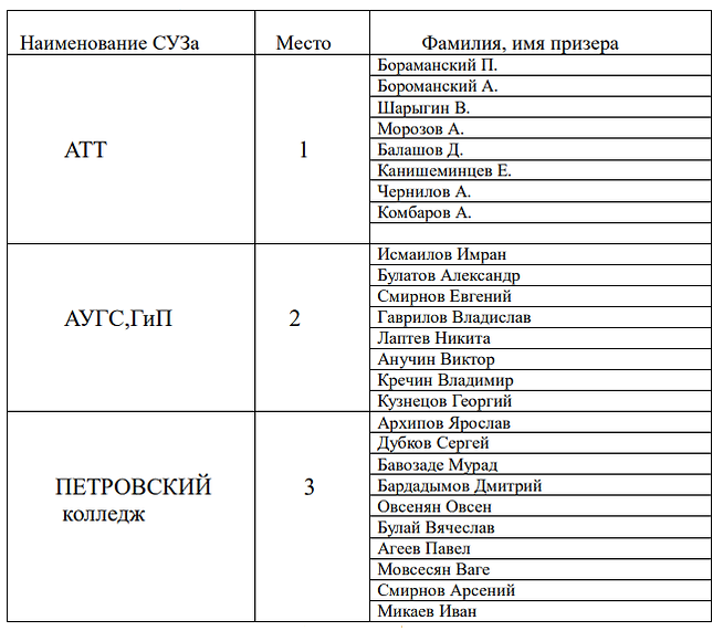 мини-футбол 2019 личные (сузы).png