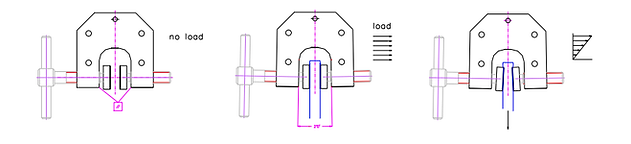 vise grip load deformation