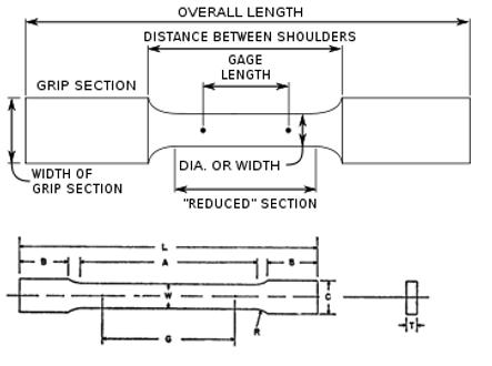 ASTM E345 Specimen Diagram