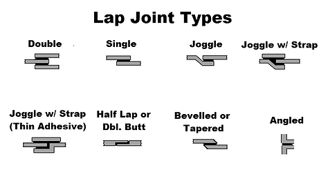 ASTM D1002 Lap Joint Types