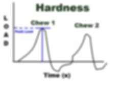 Hardness - Texture Profile Analysis