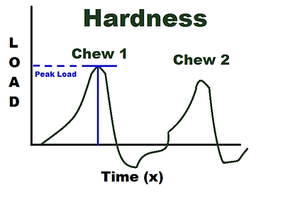 Hardness - Texture Profile Analysis