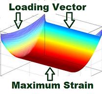 bend testing strain map
