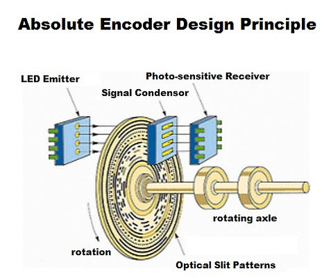 encoder for a universal testing machine