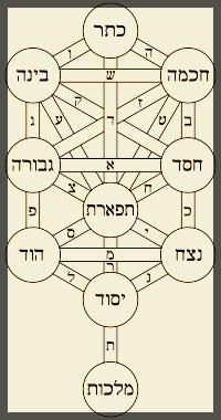 Judaism tree of life