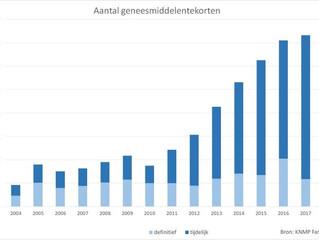 Medicijntekorten in NL, steeds vaker