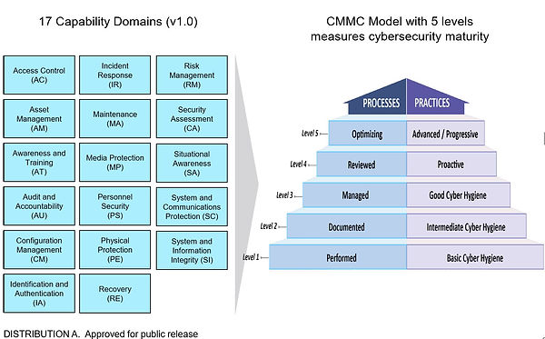 CMMC Domains and Maturity levels