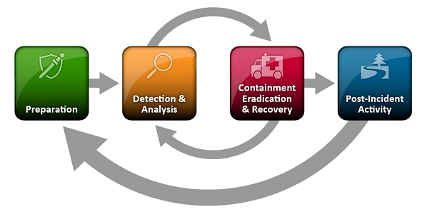 NIST Incident Response Cycle.png