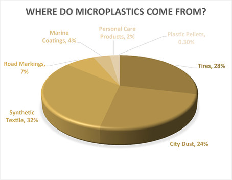 Microplastics in textile industry