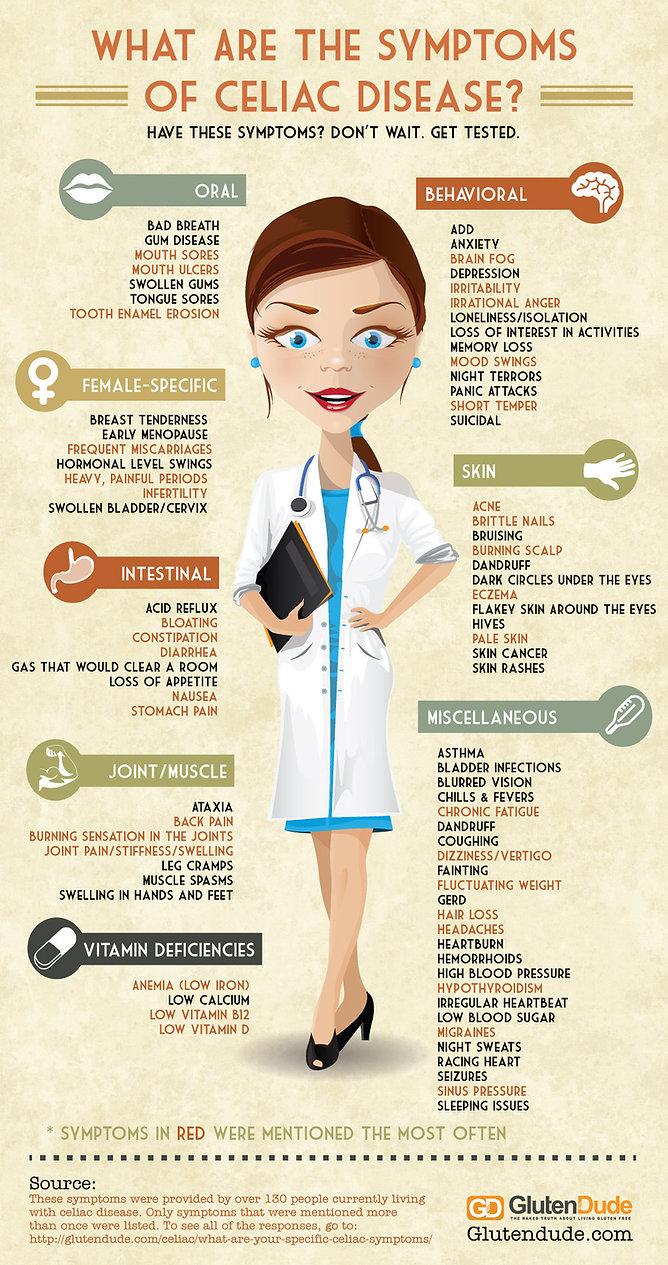 celiac-disease-symptoms-1-GlutenDude.jpg