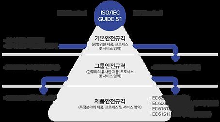 사업소개_SW안전-국제표준-구성-체계.png